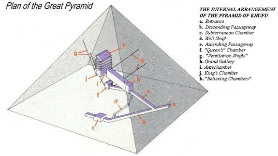 The Secret Doors Inside the Great Pyramid